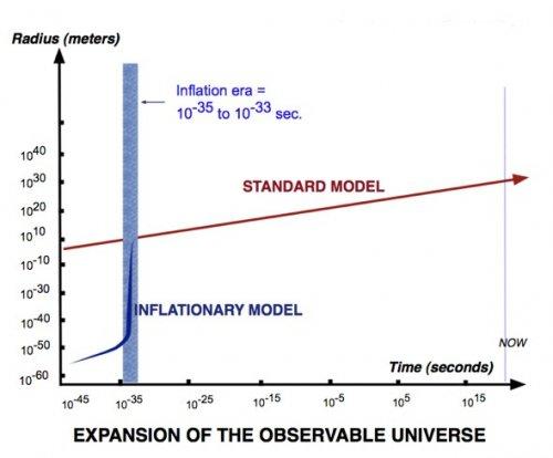 Un modello di Universo inflazionario risolvibile in maniera esatta