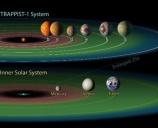 Trappist-1: il sistema planetario con 7 pianeti